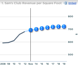 Wal-Mart Sams Club Revenue per Sq Foot